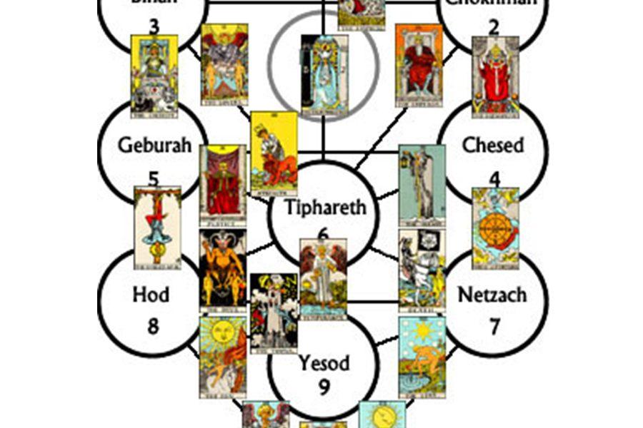 Hidden Knowledge of Tarot - Astrology & Kabbala
